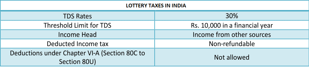 lottery winnings Taxation in india