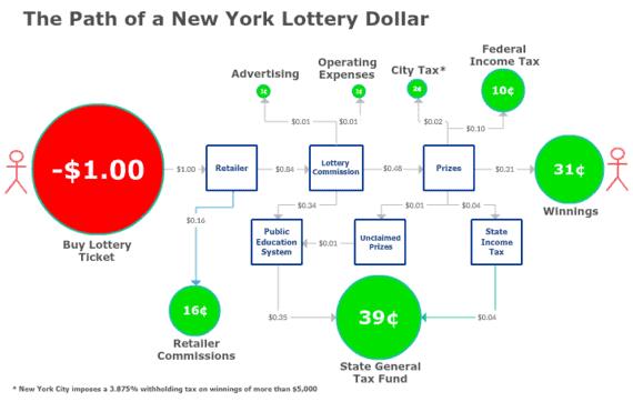 new york lottery taxes
